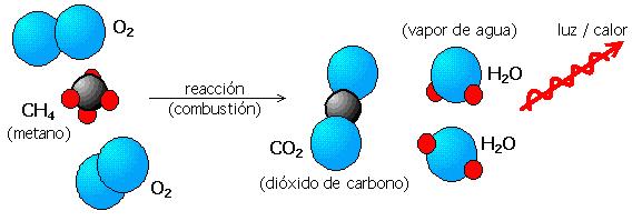 Reacción de combustión del metano