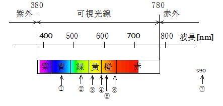 光スペクトルとの関係