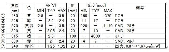 (参考:LED素子メーカー・スペックシート抜粋)