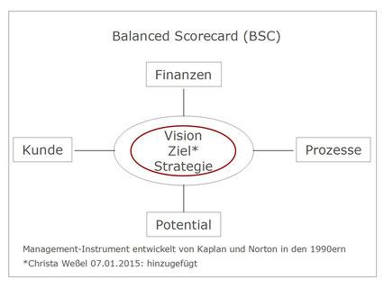 balancedscorecard_extended