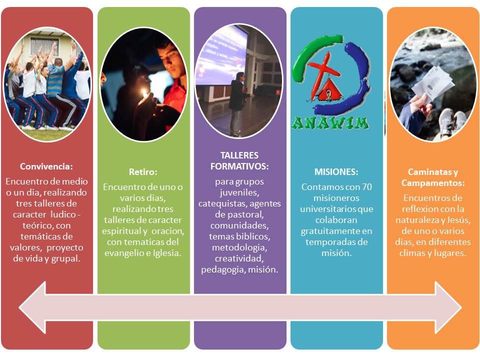 SERVICIOS ANAWIM PARA PARROQUIAS Y GRUPOS JUVENILES