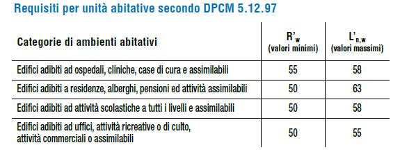 requisiti minimi per unità abitative secondo DPCM 5.12.97 (valori sonori)