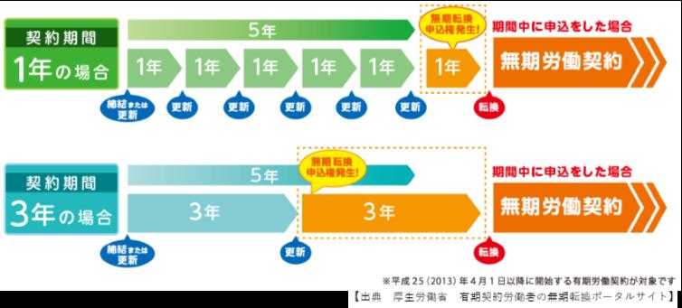 2018年、H30、無期転換ルール、3年、契約期間、無期転換、いぶすき労務管理事務所、イノベーションコンサルティング