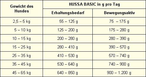 Hussa Basic Trockenfutter