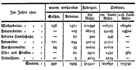 Aufteilung der Wirtschaft in der Stadt Brandenburg an der Havel im Jahre 1800
