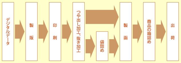 データ入稿から印刷、箱詰め、出荷までのワークフロー図