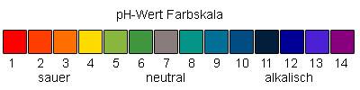 pH Wert Farbskala