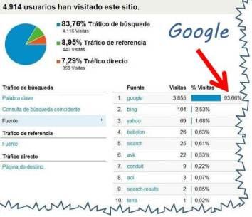 Google Motor de búsqueda más utilizado
