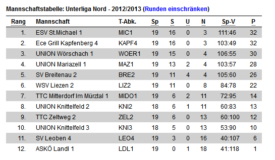 Stand 11.04.2013