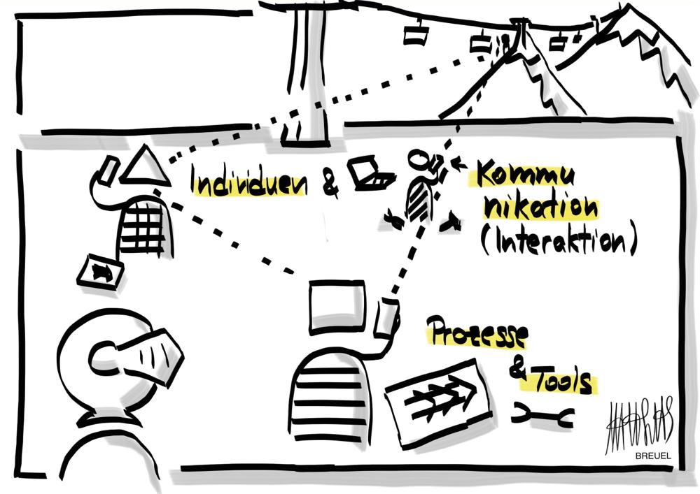 Individuen & Interaktion > Prozesse & Tools