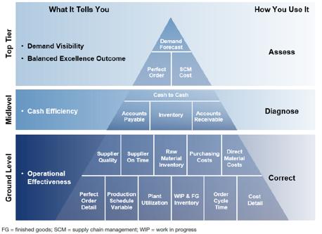 Abbildung 3: Bestandskennzahlen in einer Kennzahlenhierarchie (Quelle: Gartner [3])