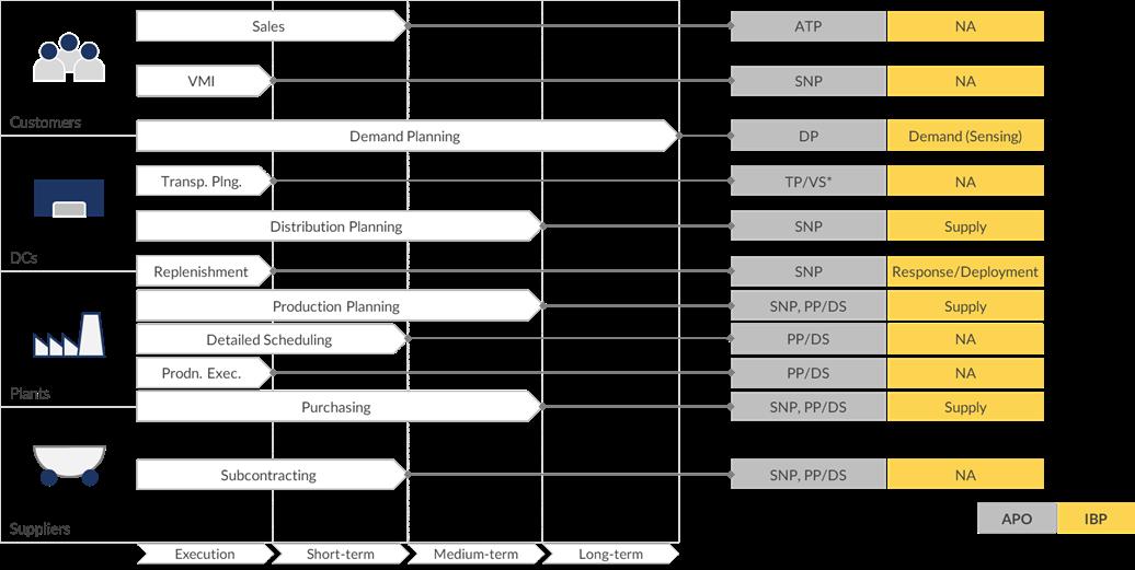 APO enthält mehr Elemente für die operative Supply Chain Planung im Vergleich zu IBP, es fehlen aber fortgeschrittene Planungsverfahren