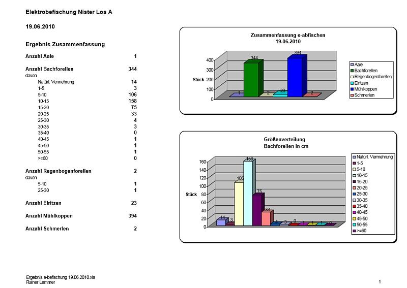 Ergebnis e-Befischung 19.06.2010