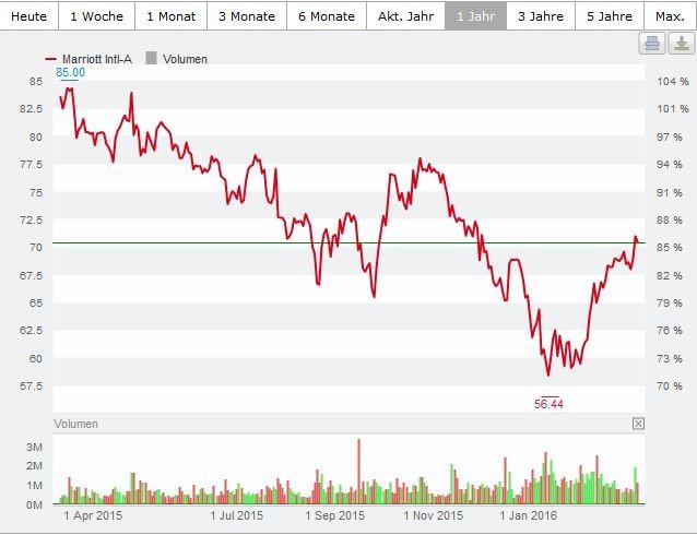 Aktienkurs von Marriott