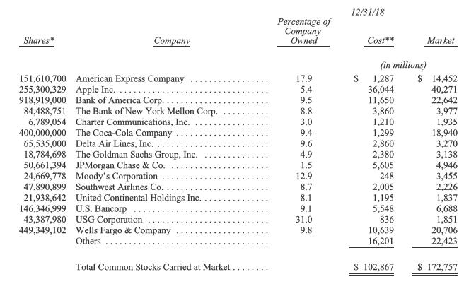 Die 15 größten Aktieninvestments von Berkshire Hathaway per 31. Dezember 2018. Quelle: Brief an die Aktionäre, Seite 12