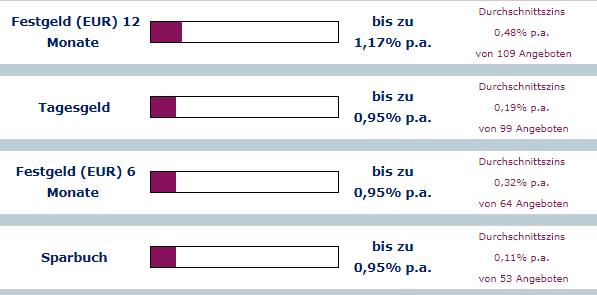 Quelle: https://www.tagesgeldvergleich.net/tagesgeldvergleich/zinsvergleich.html