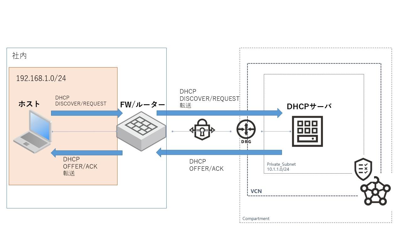 OCI上でWindows DHCPサーバを動かしてみた