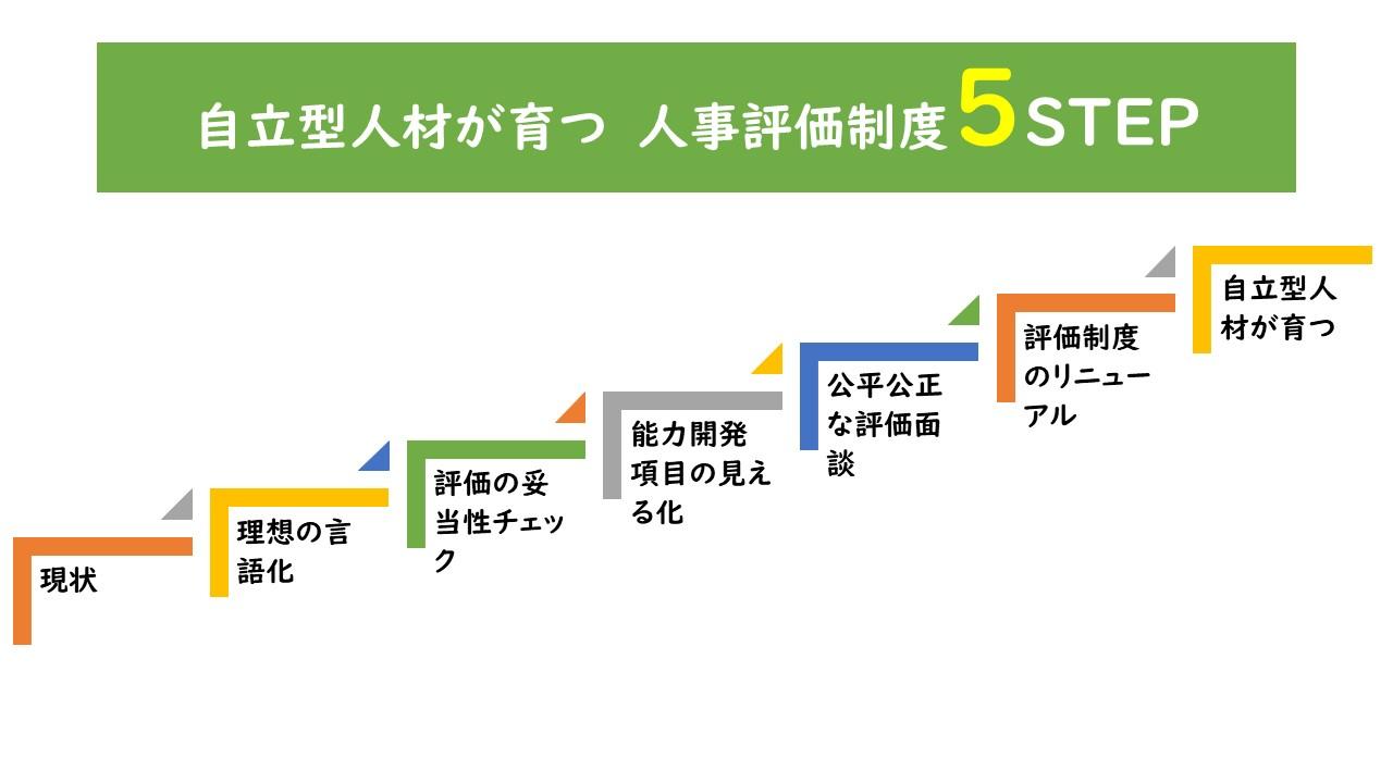 人材育成型 人事評価制度の作り方 5つのステップ