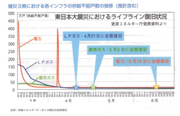 東日本大震災ライフライン復旧状況グラフ