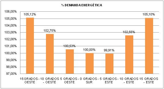 Demanda energética según orientación