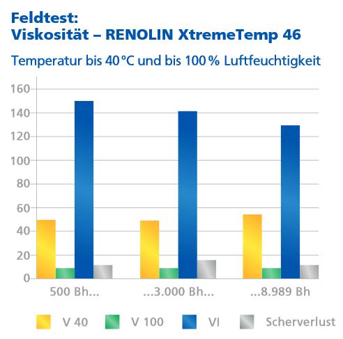 In dieser Grafik wurde im harten Feldtest die Viskosität bei 40° und 100° C gemessen und den Viskositätsindex (VI) und den Scherverlust ermittelt.