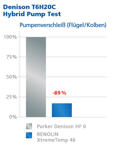 Den strengen Denison HF-0 Test besteht es mit 89% geringerem Pumpenverschleiß.
