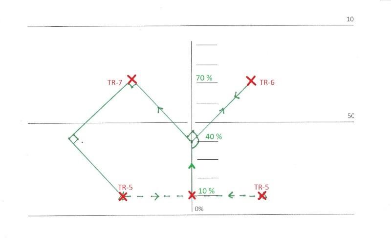 FIG_6: on sort de la FIG_5 en Sideway (ou autres..) vers le centre, montée verticale à 40% pour aller chercher les 2 tricks qui suivent en haut à droite, puis en haut à gauche. On descend cette fois non plus en demi-cercle, mais en demi losange, pour refa
