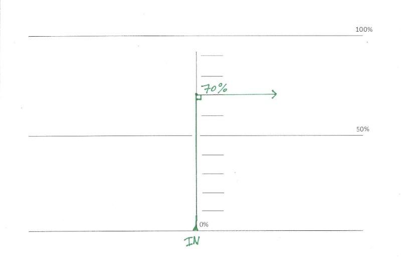 FIG_1: c'est un Flank Up (montée verticale) sortie angle 90° droite à 70%.
