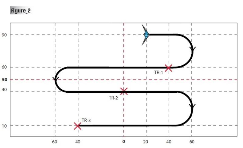 """Fig 2: On continue sur 30% horizontal pour attaquer un """"Lacet"""" de 120% de large, avec 3 demi-cercles différents, 1er de 30, 2nd de 20 et dernier de 30. Sortie à 10. Le tricks 1 et 3 sont à équidistance du centre où on place le Tricks 2."""