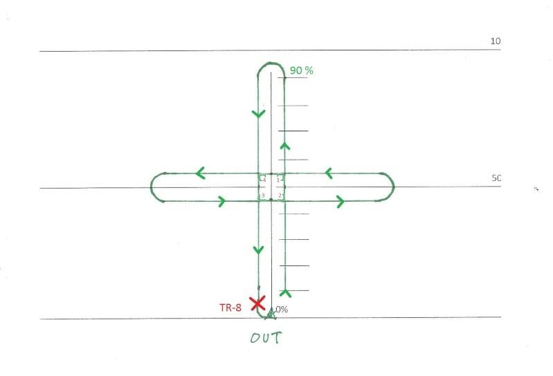 FIG_7: c'est une croix qui comporte 4 angles au centre de la fenêtre. A chaque fois que vous venez de dépasser le centre de la fenêtre, vous effectuez un angle à 90° vers le gauche. ensuite, Vous posez grâce au TR-8.