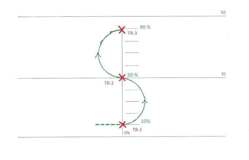 Fig_3: On rentre le premier tricks, on sort, demi-cercle de 40% vers le haut, 2ème tricks, un autre demi-cercle de 40% vers le haut, 3ème tricks, on sort pour attaquer la FIG_4