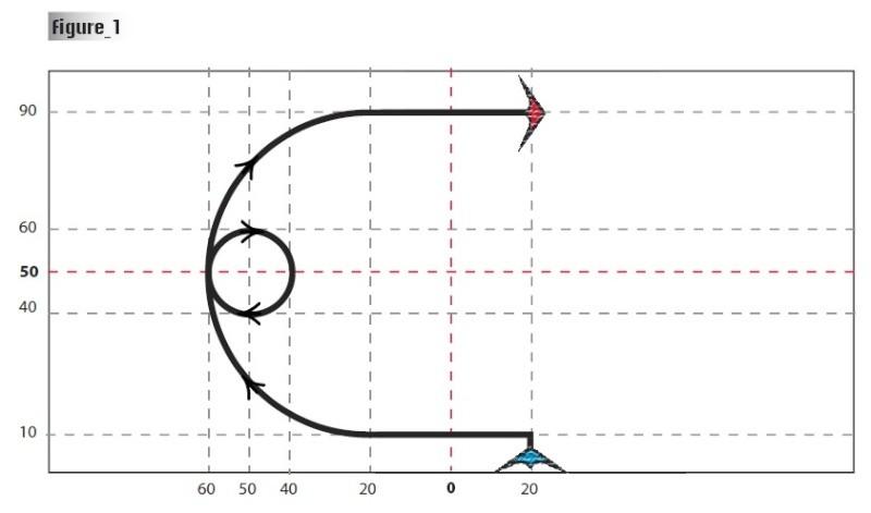 Fig 1: Décollage classique à partir des 2 pointes, 20% à droite de la fenêtre, donc...6m décalé, Rapide angle à gauche de 90° à 10%/3m. Début de demi-cercle vers le haut à 20% gauche,  Grand demi-cercle de 80% avec un spin de 20% en son milieu, Sortie à l