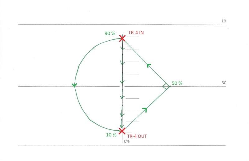 FIG_4: grand demi-cercle par le bas vers le ligne des 10%, angle de 135°, montée à 45° vers le ligne des 50%, angle de 90°, montée 45° vers le ligne des 90% pour attaquer le TR-4.
