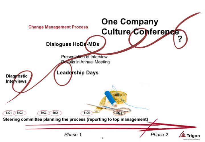 Wolfgang Grilz - developing corporate culture