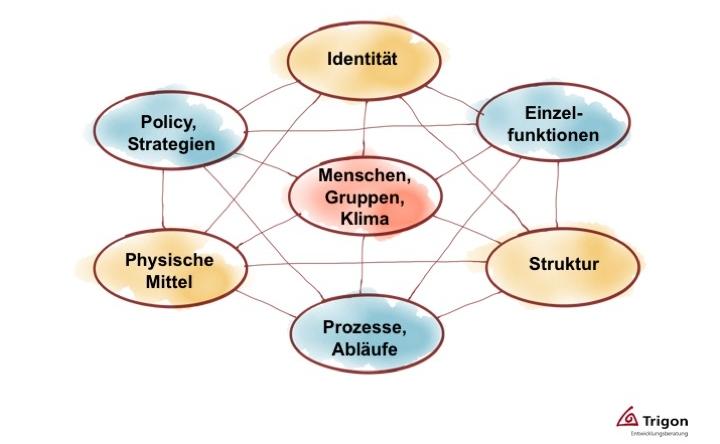 Wolfgang Grilz sieht Unternehmen als sich evolutionär entwickelnde Systeme: Trigon-Modell der 7 Wesenselemente von Organisationen