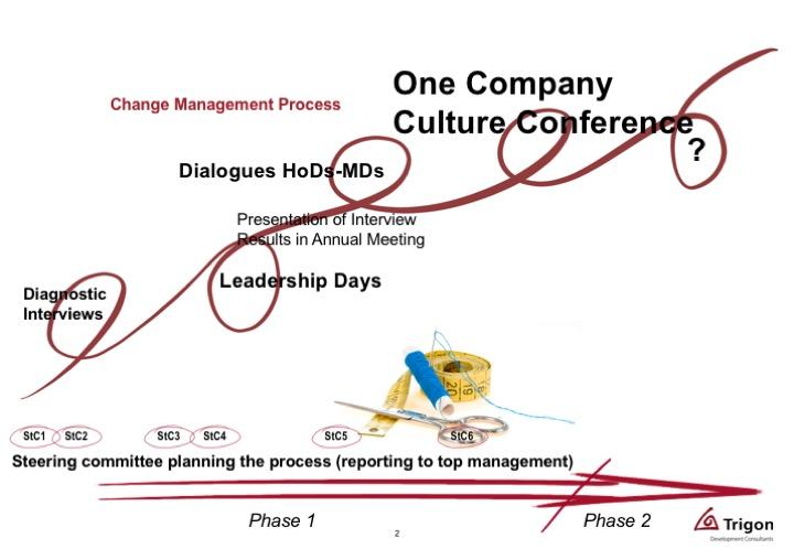 Ein Unternehmen - eine Kultur: Wolfgang Grilz von Trigon gestaltete das Design für die Entwicklung der Unternehmenskultur.