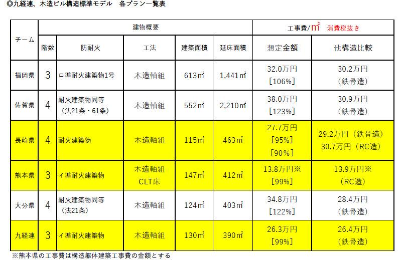 九州経済連CLT建築物コスト比較表