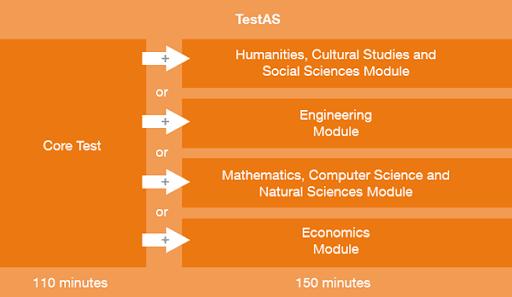mô phỏng phần thi Core Test của TestAS