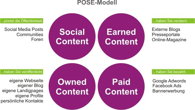 Das POSE-Modell zur Content Promotion