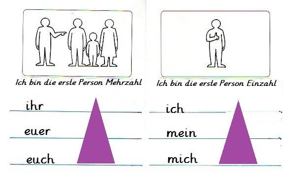 Funktion der Wortarten - Montessori - Anleitung zur Einführung und ...