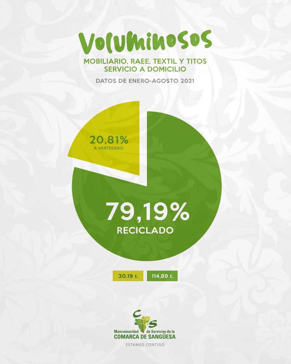 Haciendo uso del nuevo servicio de recogida a domicilio has reciclado el 79,19%