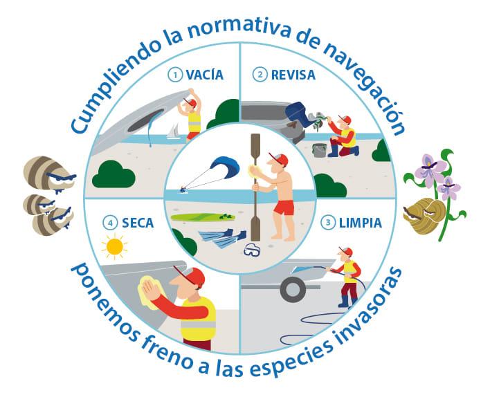 Recuerda el protocolo de limpieza y las nuevas normas de navegación en ríos y embalses