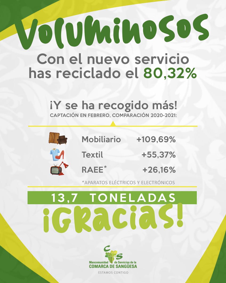 Gracias a ti, el nuevo servicio de voluminosos ha captado 13,7 toneladas en dos meses y reciclado el 80%