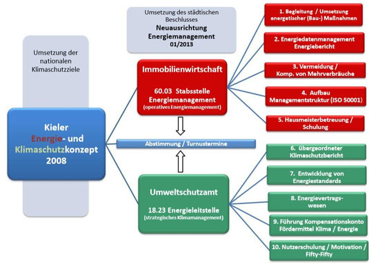 1. Organisation und Ziel - kem-interwatts Webseite!