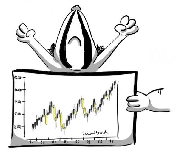Deutscher Aktienindex