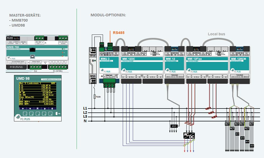 PQ-Plus modulare Abgangsmessung DIN50160 / RCM / DC / ROGOWSKI