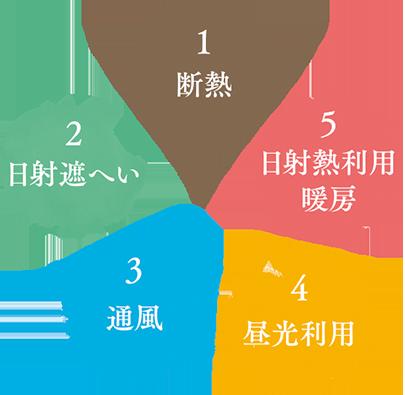 パッシブデザイン5要素