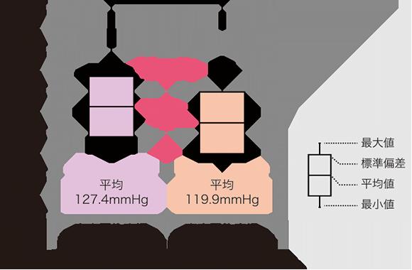 血圧箱ひげ図