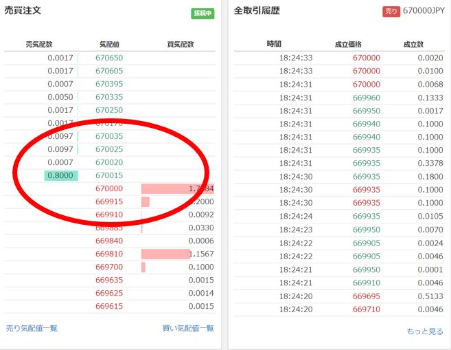 ビットコイン取引所の価格