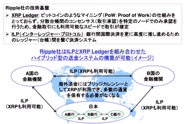 SBI決算説明資料のXRPの使い方